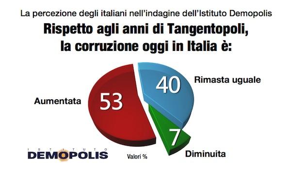 Demopolis_Espresso_Corruzione