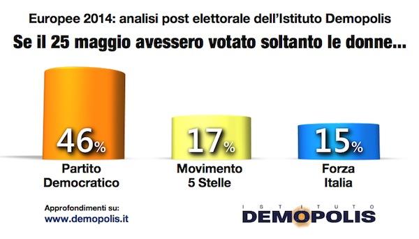 Demopolis_Voto_Donne
