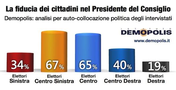 Renzi_Demopolis_1Anno.002