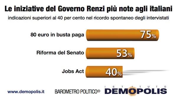 Renzi_Demopolis_1Anno.004