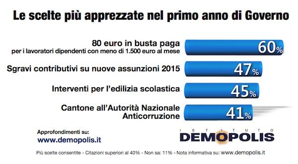 Renzi_Demopolis_1Anno.005