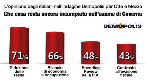 Renzi_Demopolis_1Anno.006