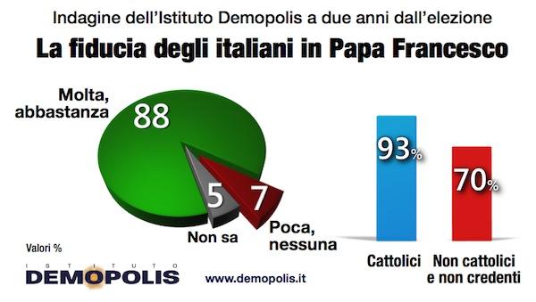 1.Papa_Demopolis_2anni