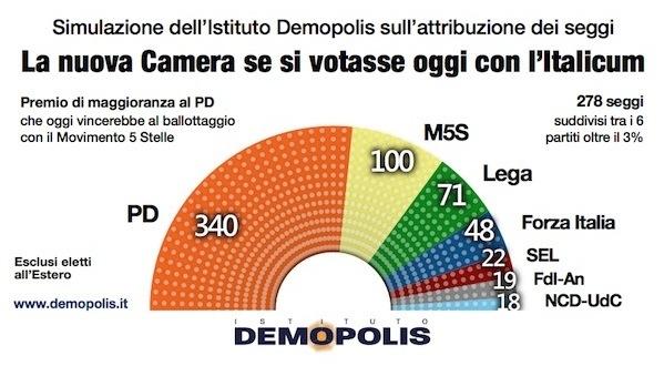 Simulazione demopolis i seggi alla camera con l italicum for Composizione camera dei deputati