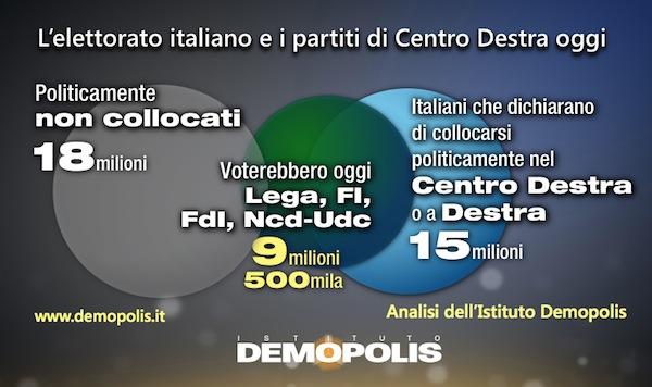 1.Peso_CentroDestra