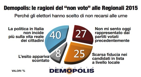 2.Analisi_Post_Regionali