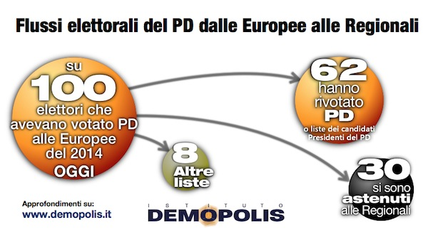 3.Analisi_Post_Regionali