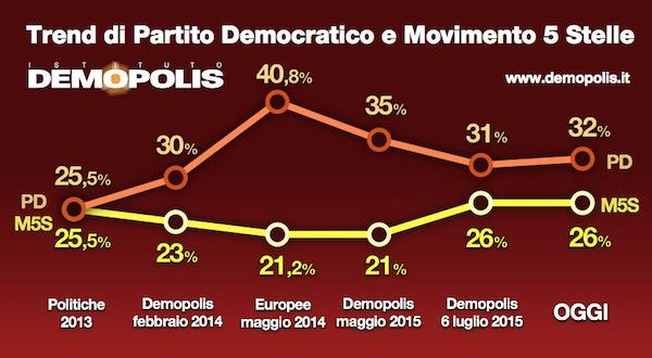Sondaggio DEMOPOLIS 17 luglio 2015