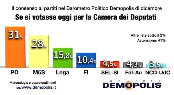 1.Demopolis_Barometro_Dic_15