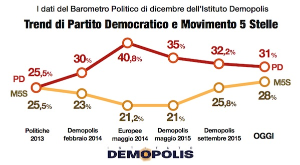 2.Demopolis_Barometro_Dic_15