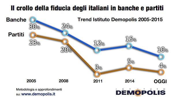 Banche_Partiti_15dic2015.001