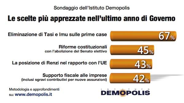 4.Renzi_2anni