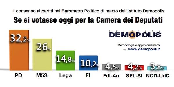 4.Barometro_9Marzo2016
