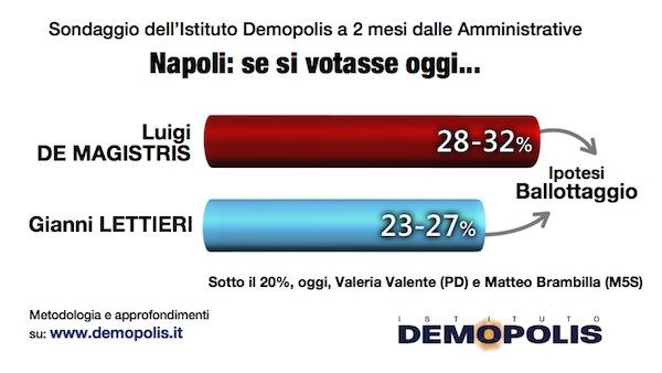 Amministrative2016_Napoli