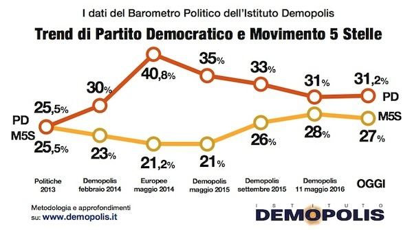 01_A.Barometro_18_5_Demopolis