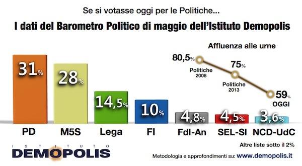 1.Demopolis_Barometro_maggio