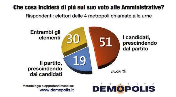 1.Voto_Amministrative_5Maggio