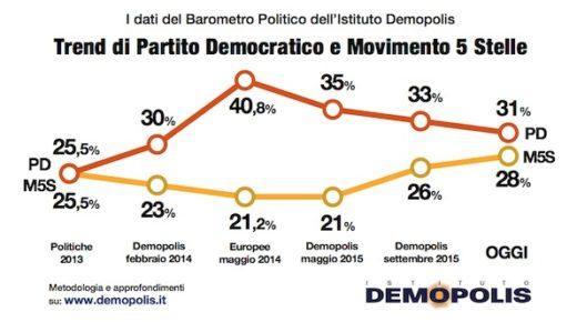 2.Demopolis_Barometro_maggio