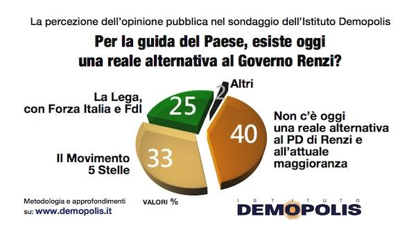 3.Demopolis_Barometro_maggio