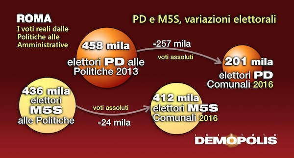 3.Post_Amministrative2016