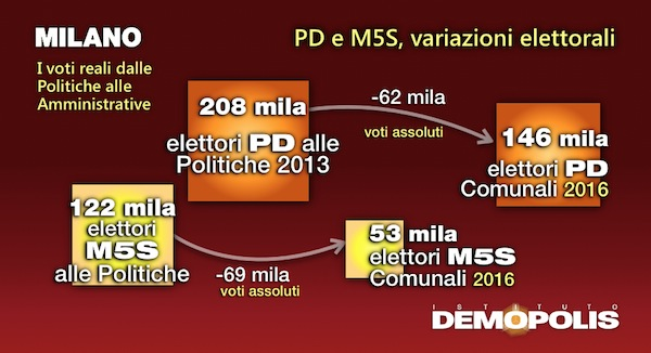 5.Post_Amministrative2016