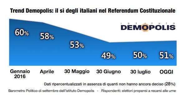 01.Referendum_settembre2016