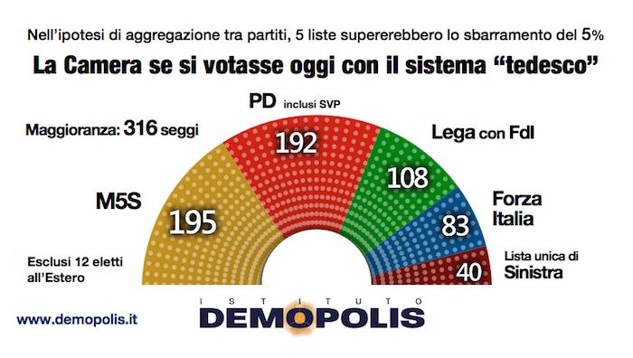 Con la nuova legge elettorale nessuna maggioranza for Numero parlamentari italia