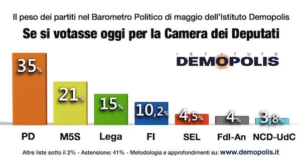 2.Barometro_Maggio