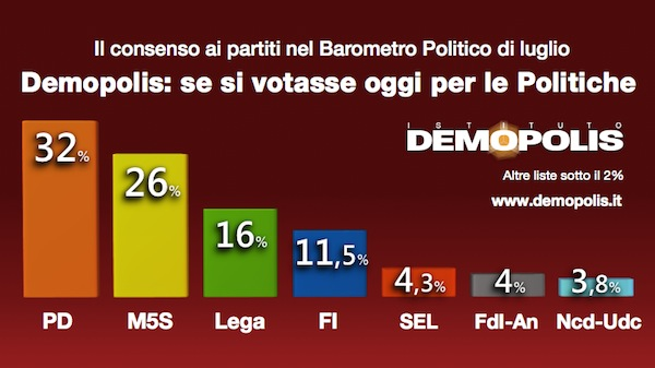 1.Barometro_Luglio_TV