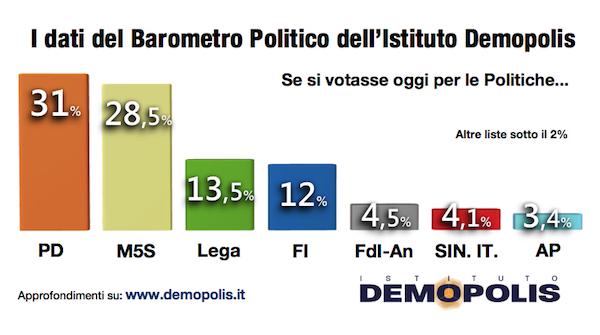 1-barometro_demopolis_dicembre