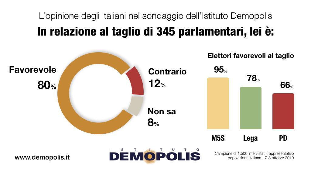 Demopolis 8 italiani su 10 favorevoli al taglio dei for Parlamentari italiani numero