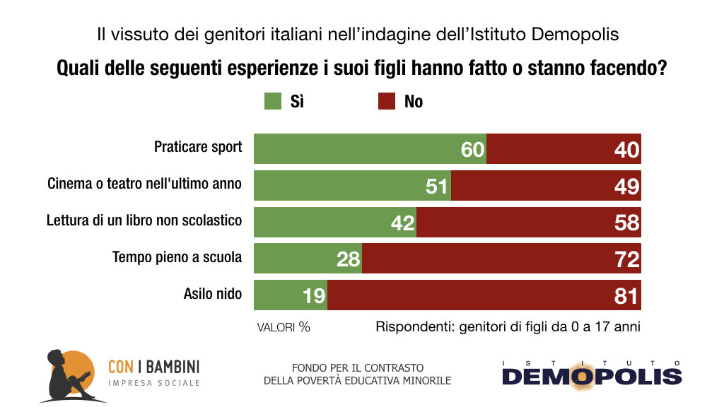 This image has an empty alt attribute; its file name is 12.Demopoli_Grafici_web-tv_Con_i_Bambini-1024x576.jpeg