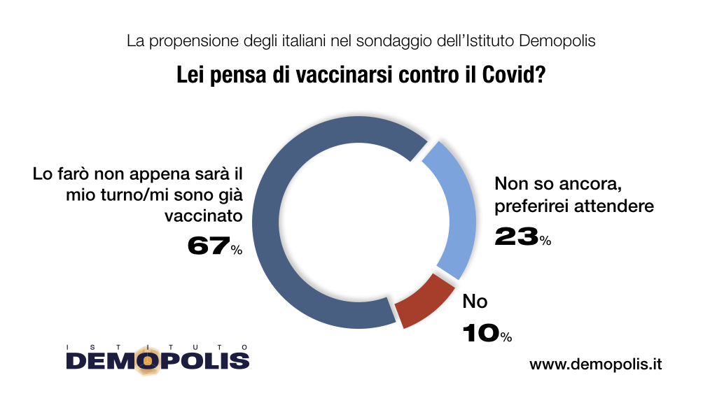This image has an empty alt attribute; its file name is Vaccini_Demopolis_Aprile.003.jpeg