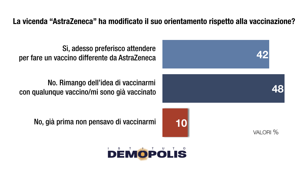 This image has an empty alt attribute; its file name is Vaccini_Demopolis_Aprile.004.jpeg