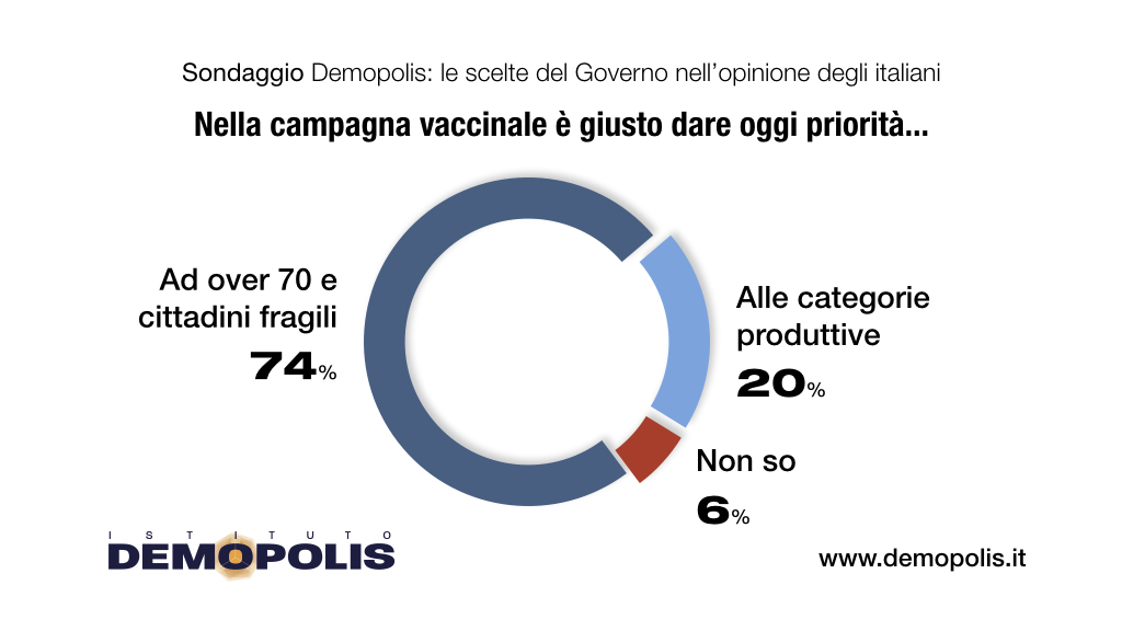 This image has an empty alt attribute; its file name is Vaccini_Demopolis_Aprile.005.jpeg